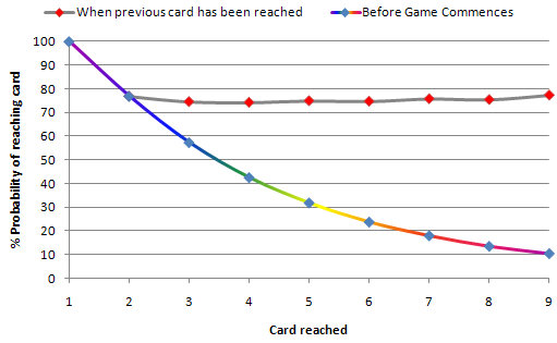 Graph 3: Probability of reaching each card in Single-Suit Higher or Lower