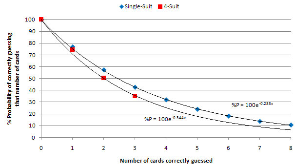 Graph 4: Probability of making correct guesses in Single-Suit and 4-Suit Higher or Lower, with exponential curves of best fit