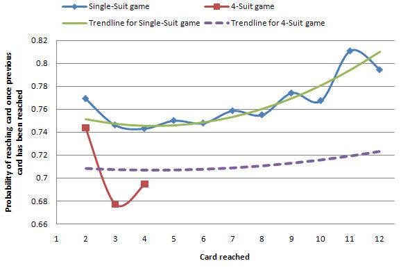Graph 5ii: